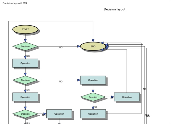 Decision Automatic Layout in Xamarin Diagram